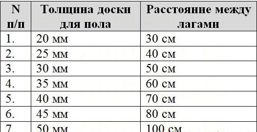 Расстояние между лагами в зависимости от толщины доски