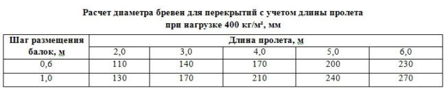 Диаметр балки в зависимости от нагрузки и длины пролета