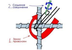 Приспособления для вязки арматуры фундамента