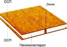 сэндвич-панель для каркасного строительства
