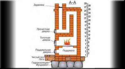 Схема отопительной печи из кирпича для дома