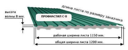 Высота волны профнастила и другие размеры