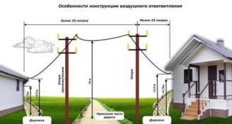 Правила подключения к сетям электроснабжения