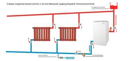 Схема подключения энергонезависимого котла