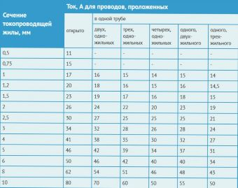 Таблица соответствия сечения провода и тока