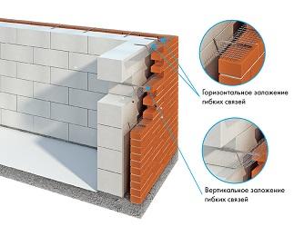 Облицовка кирпичом стены из газобетонных блоков