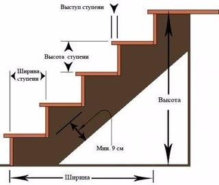 Расчет деревянной лестницы на второй этаж