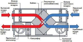 приточно-вытяжная установка с рекуперацией тепла для частного дома