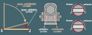 Методика регулировки доводчика